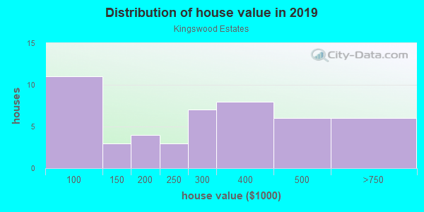 House/condo value distribution in Kingswood Estates in Vero Beach, FL neighborhood, block, subdivision, or community
