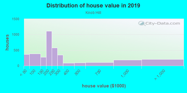 House/condo value distribution in Knob Hill in Colorado Springs, CO neighborhood, block, subdivision, or community