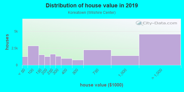House/condo value distribution in Koreatown in Los Angeles, CA neighborhood, block, subdivision, or community