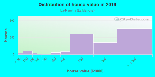 House/condo value distribution in La-Mancha in Mission Viejo, CA neighborhood, block, subdivision, or community