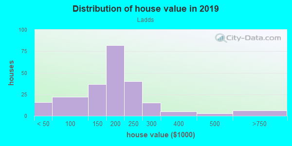 House/condo value distribution in Ladds in Cartersville, GA neighborhood, block, subdivision, or community