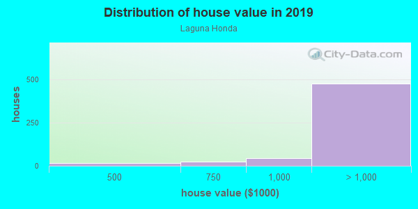 House/condo value distribution in Laguna Honda in San Francisco, CA neighborhood, block, subdivision, or community