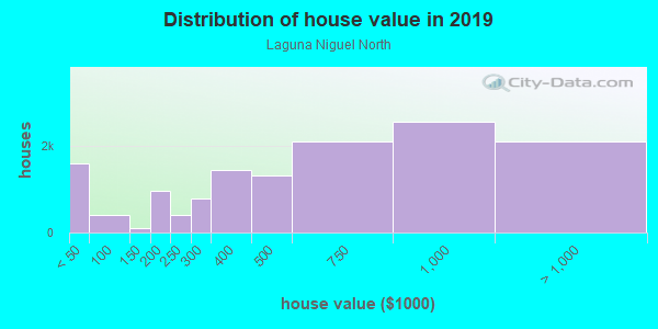 House/condo value distribution in Laguna Niguel North in Laguna Niguel, CA neighborhood, block, subdivision, or community