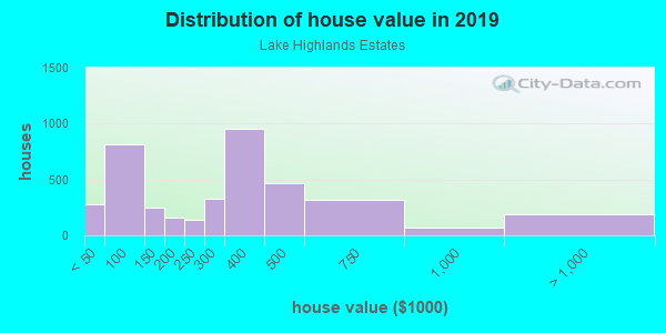 House/condo value distribution in Lake Highlands Estates in Dallas, TX neighborhood, block, subdivision, or community