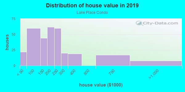 House/condo value distribution in Lake Place Condo in Tampa, FL neighborhood, block, subdivision, or community