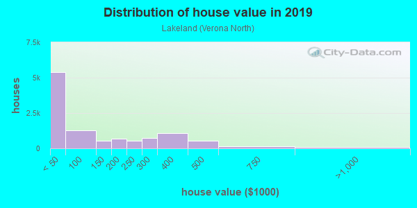 House/condo value distribution in Lakeland in Auburn, WA neighborhood, block, subdivision, or community
