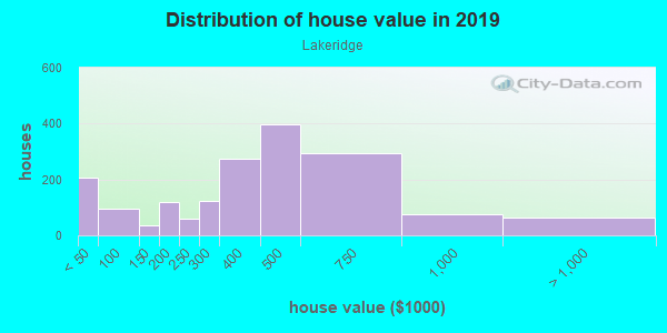 House/condo value distribution in Lakeridge in Seattle, WA neighborhood, block, subdivision, or community