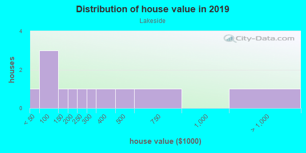House/condo value distribution in Lakeside in Riverview, FL neighborhood, block, subdivision, or community