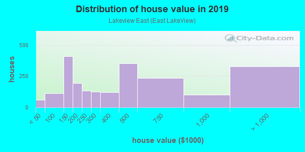 House/condo value distribution in Lakeview East in Chicago, IL neighborhood, block, subdivision, or community