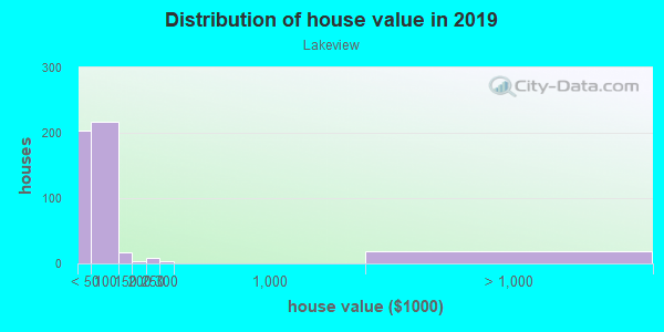House/condo value distribution in Lakeview in Akron, OH neighborhood, block, subdivision, or community