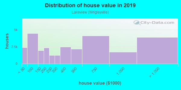 House/condo value distribution in Lakeview in Chicago, IL neighborhood, block, subdivision, or community