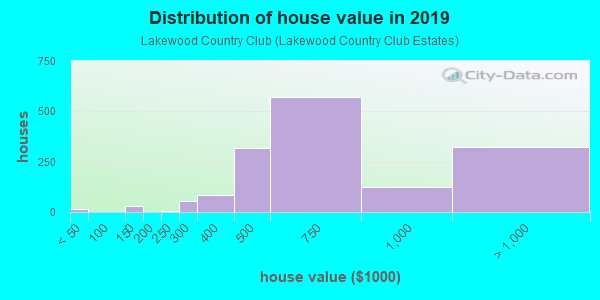 House/condo value distribution in Lakewood Country Club in Lakewood, CA neighborhood, block, subdivision, or community