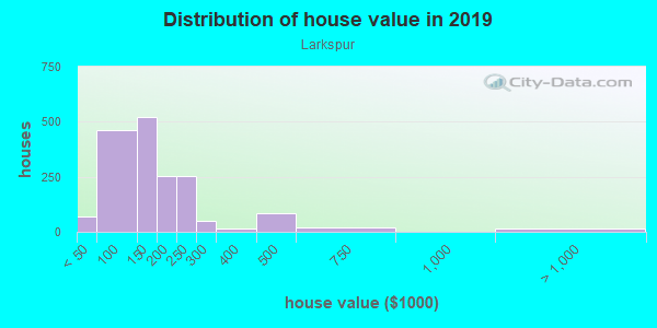 House/condo value distribution in Larkspur in Mobile, AL neighborhood, block, subdivision, or community