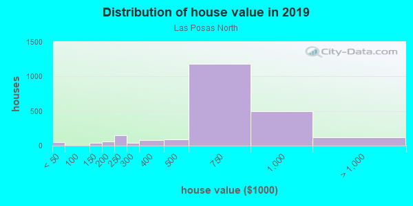 House/condo value distribution in Las Posas North in Camarillo, CA neighborhood, block, subdivision, or community