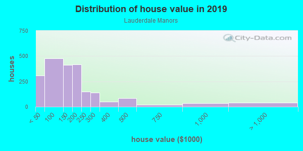 House/condo value distribution in Lauderdale Manors in Fort Lauderdale, FL neighborhood, block, subdivision, or community
