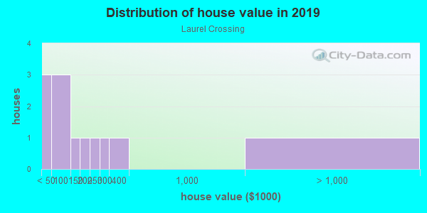 House/condo value distribution in Laurel Crossing in North Fort Myers, FL neighborhood, block, subdivision, or community