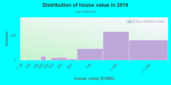 House/condo value distribution in Lee-Harrison in Arlington, VA neighborhood, block, subdivision, or community