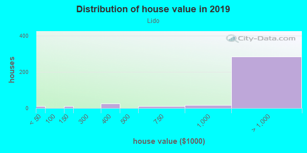 House/condo value distribution in Lido in Redwood City, CA neighborhood, block, subdivision, or community