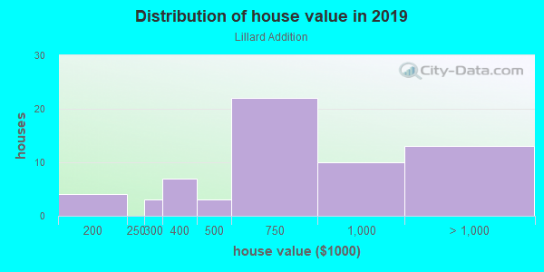House/condo value distribution in Lillard Addition in Davis, CA neighborhood, block, subdivision, or community