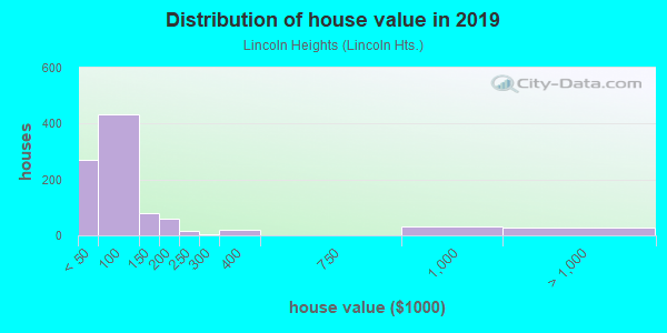 House/condo value distribution in Lincoln Heights in Mansfield, OH neighborhood, block, subdivision, or community