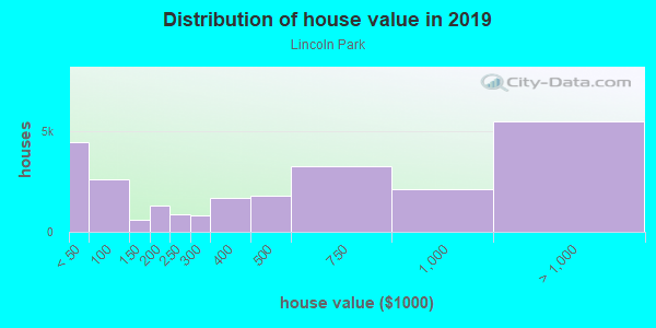 House/condo value distribution in Lincoln Park in Chicago, IL neighborhood, block, subdivision, or community