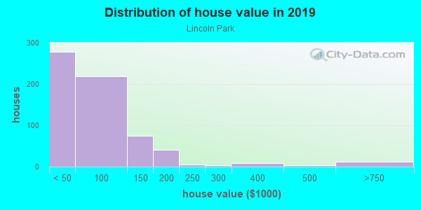 House/condo value distribution in Lincoln Park in Columbus, OH neighborhood, block, subdivision, or community