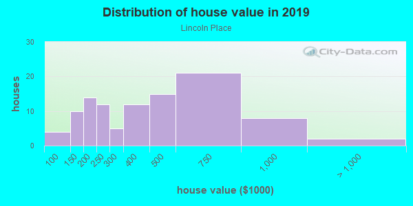 House/condo value distribution in Lincoln Place in Des Moines, IA neighborhood, block, subdivision, or community