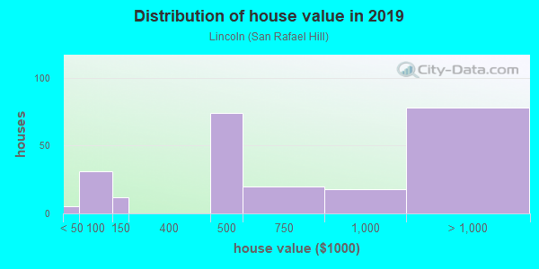 House/condo value distribution in Lincoln in San Rafael, CA neighborhood, block, subdivision, or community