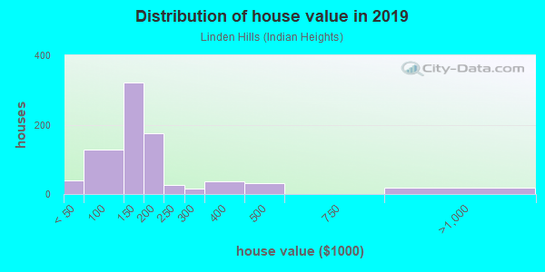 House/condo value distribution in Linden Hills in Kansas City, MO neighborhood, block, subdivision, or community