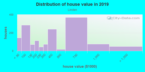 House/condo value distribution in Linden in Memphis, TN neighborhood, block, subdivision, or community