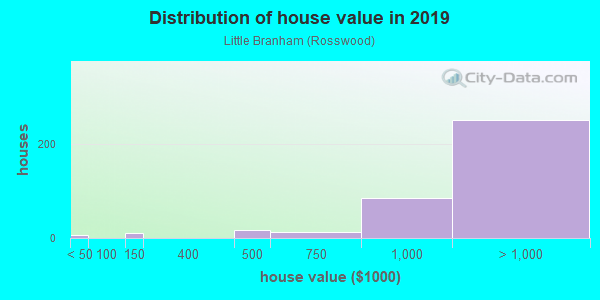 House/condo value distribution in Little Branham in San Jose, CA neighborhood, block, subdivision, or community