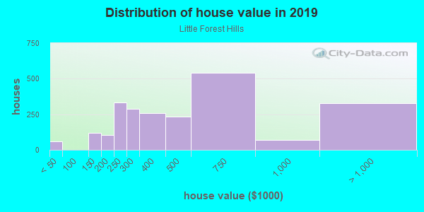 House/condo value distribution in Little Forest Hills in Dallas, TX neighborhood, block, subdivision, or community