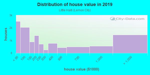 House/condo value distribution in Little Haiti in Miami, FL neighborhood, block, subdivision, or community