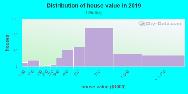 House/condo value distribution in Little Italy in San Diego, CA neighborhood, block, subdivision, or community