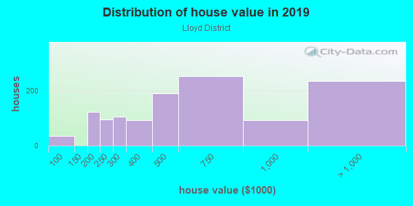 House/condo value distribution in Lloyd District in Portland, OR neighborhood, block, subdivision, or community