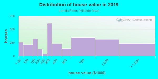 House/condo value distribution in Lomita Pines in Lomita, CA neighborhood, block, subdivision, or community
