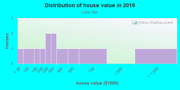House/condo value distribution in Lone Star in Spring Hill, FL neighborhood, block, subdivision, or community