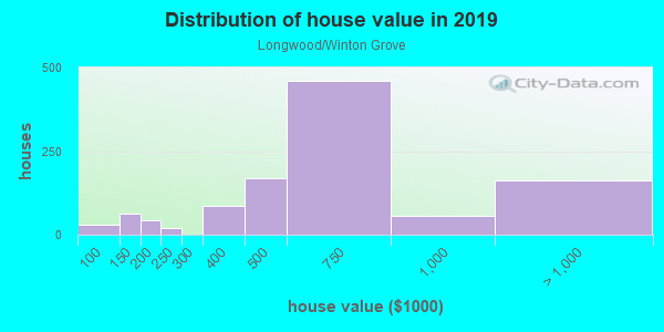 House/condo value distribution in Longwood/Winton Grove in Hayward, CA neighborhood, block, subdivision, or community