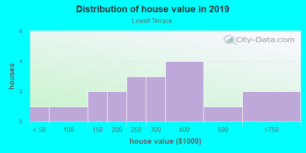House/condo value distribution in Lowell Terrace in Westminster, CO neighborhood, block, subdivision, or community