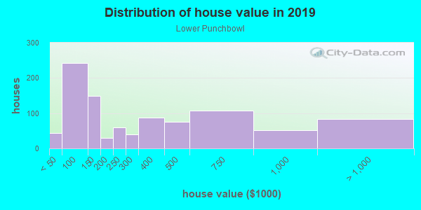 House/condo value distribution in Lower Punchbowl in Honolulu, HI neighborhood, block, subdivision, or community