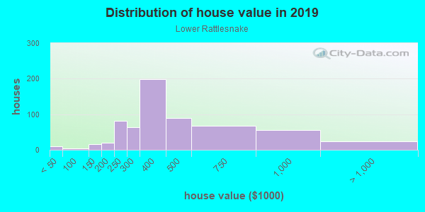 House/condo value distribution in Lower Rattlesnake in Missoula, MT neighborhood, block, subdivision, or community