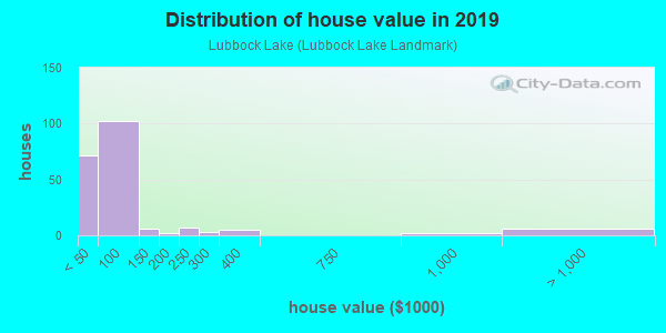 House/condo value distribution in Lubbock Lake in Lubbock, TX neighborhood, block, subdivision, or community