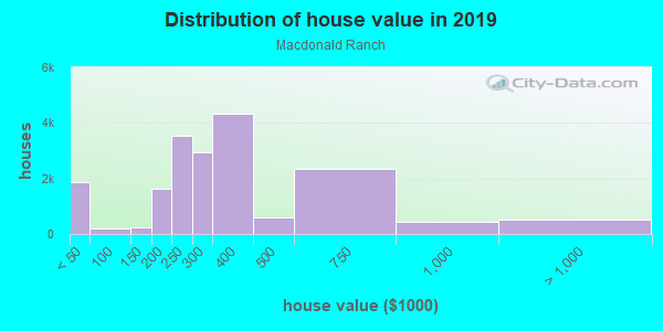 House/condo value distribution in Macdonald Ranch in Henderson, NV neighborhood, block, subdivision, or community