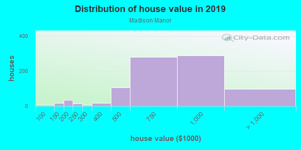 House/condo value distribution in Madison Manor in Arlington, VA neighborhood, block, subdivision, or community