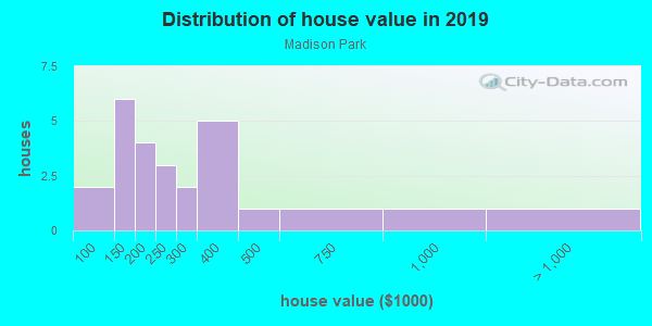 House/condo value distribution in Madison Park in Charlotte, NC neighborhood, block, subdivision, or community