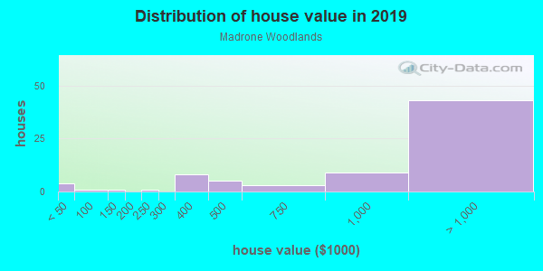 House/condo value distribution in Madrone Woodlands in Larkspur, CA neighborhood, block, subdivision, or community