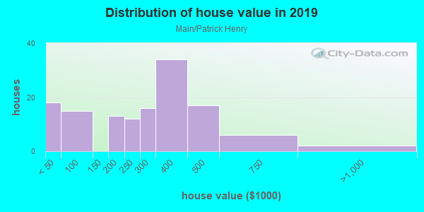 House/condo value distribution in Main/Patrick Henry in Blacksburg, VA neighborhood, block, subdivision, or community
