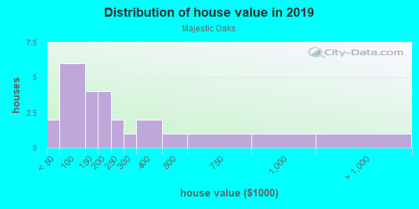 House/condo value distribution in Majestic Oaks in Leesburg, FL neighborhood, block, subdivision, or community