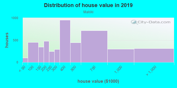 House/condo value distribution in Makiki in Honolulu, HI neighborhood, block, subdivision, or community
