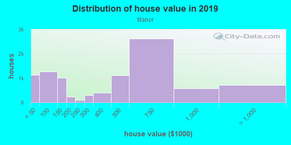 House/condo value distribution in Manor in San Leandro, CA neighborhood, block, subdivision, or community